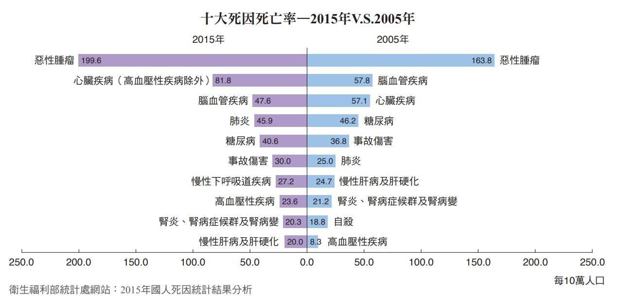 十大死因死亡率—2015年V.S.2005年