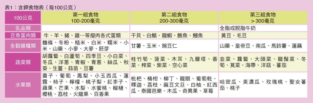 表1:含鉀食物表(每100公克)