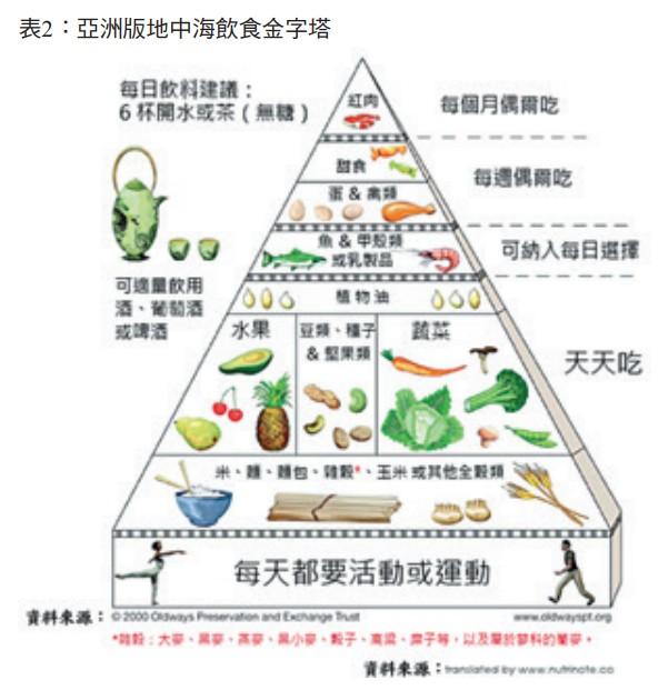 表2:亞洲版地中海飲食金字塔