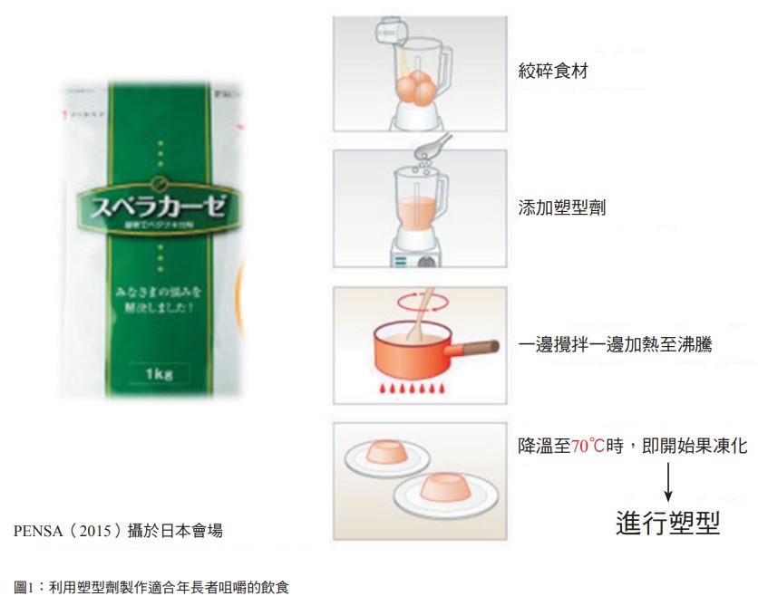 圖1:利用塑型劑製作適合年長者咀嚼的飲食