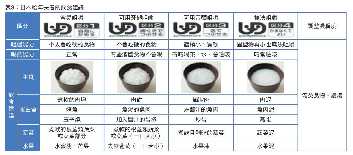 表3:日本給年長者的飲食建議