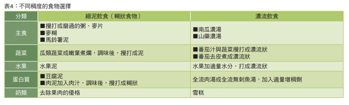表4:不同稠度的食物選擇