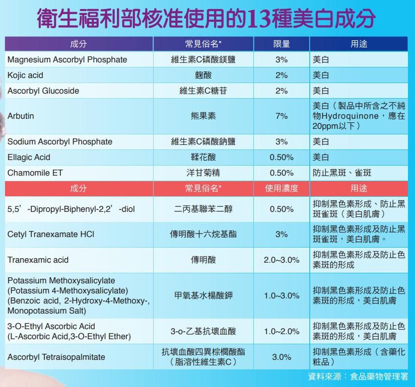 衛生福利部核准使用的13種美白成分
