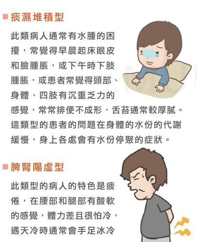 中醫減重介紹