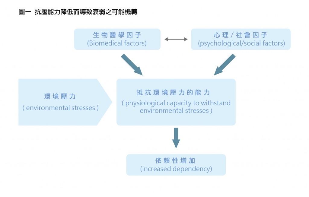 抗壓能力降低而導致衰弱之可能機轉-01