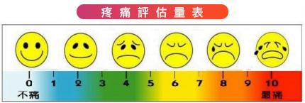 疼痛評估量表